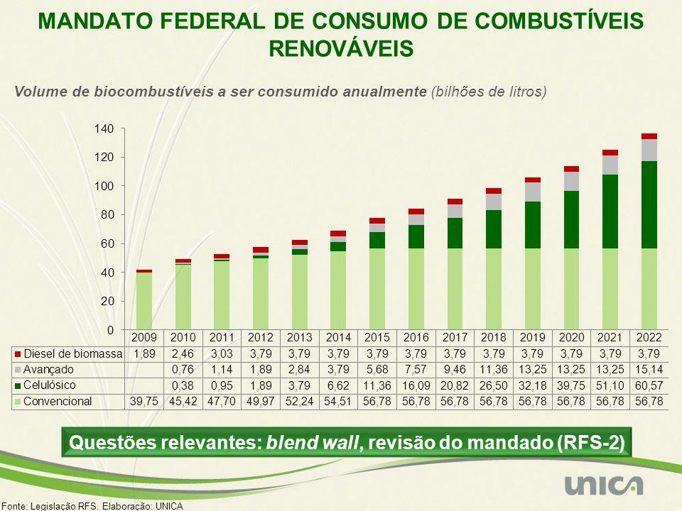 MANDATO FEDERAL DE CONSUMO DE COMBUSTÍVEIS RENOVÁVEIS