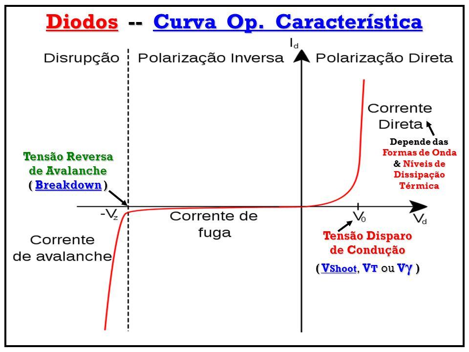 Diodos -- Curva Op. Característica
