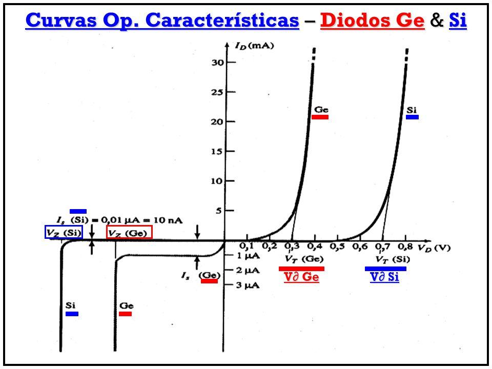 Curvas Op. Características – Diodos Ge & Si