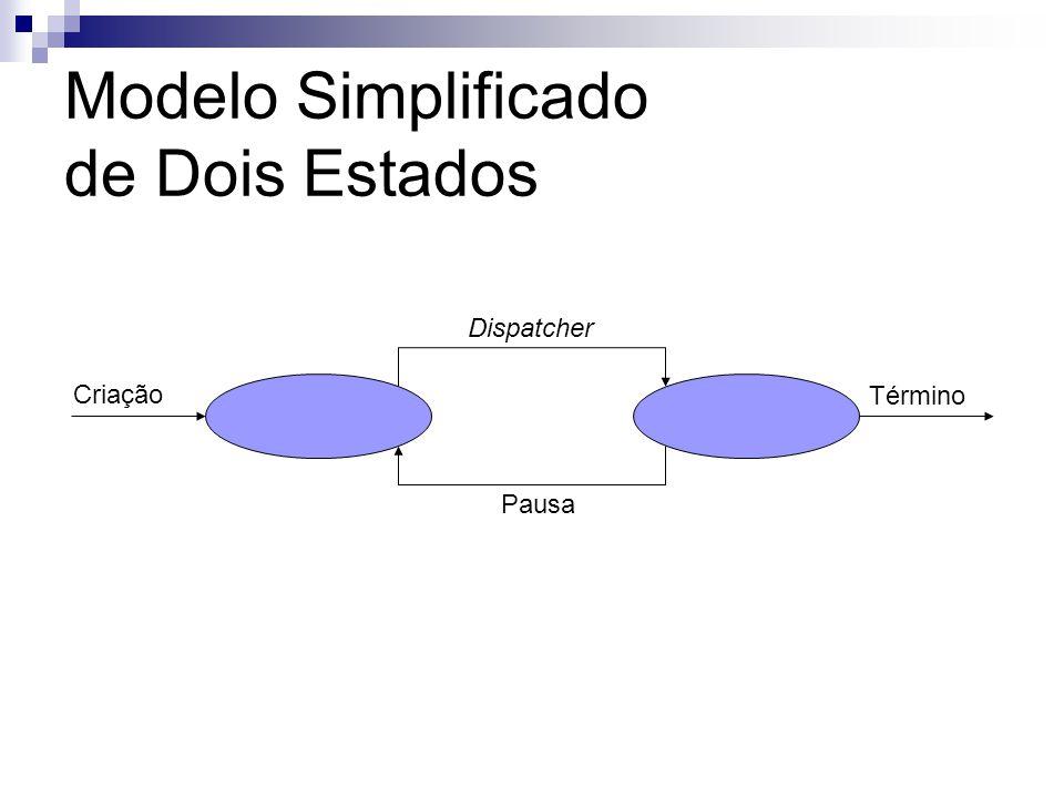 Modelo Simplificado de Dois Estados