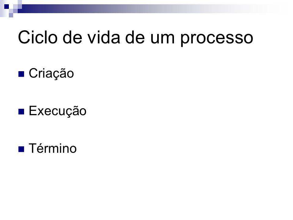 Ciclo de vida de um processo