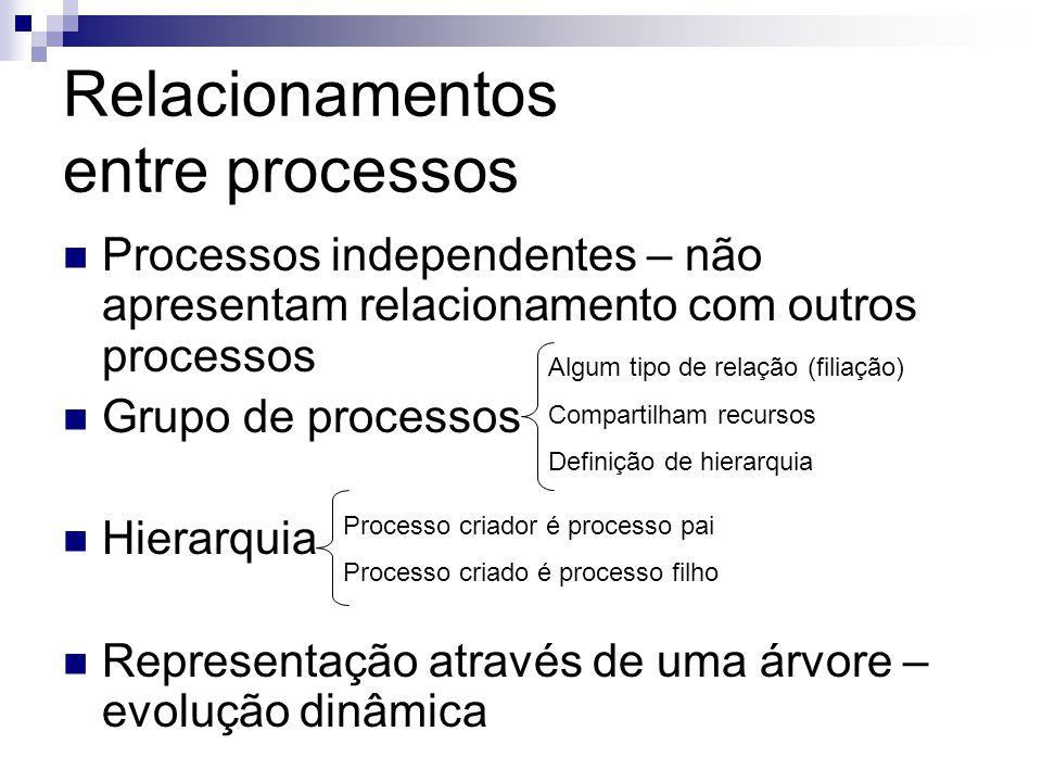 Relacionamentos entre processos