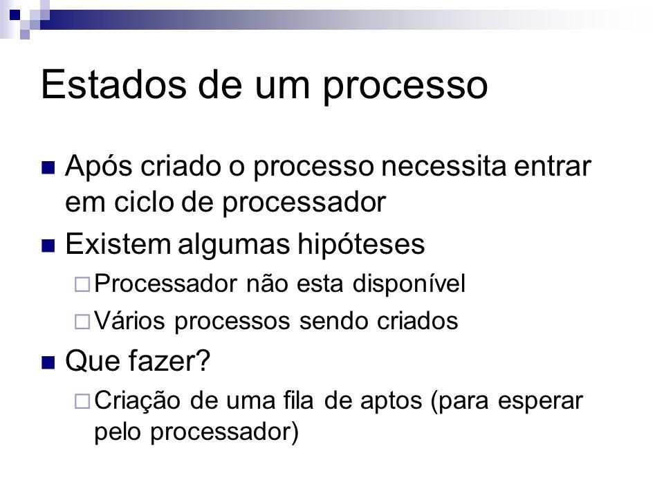 Estados de um processo Após criado o processo necessita entrar em ciclo de processador. Existem algumas hipóteses.