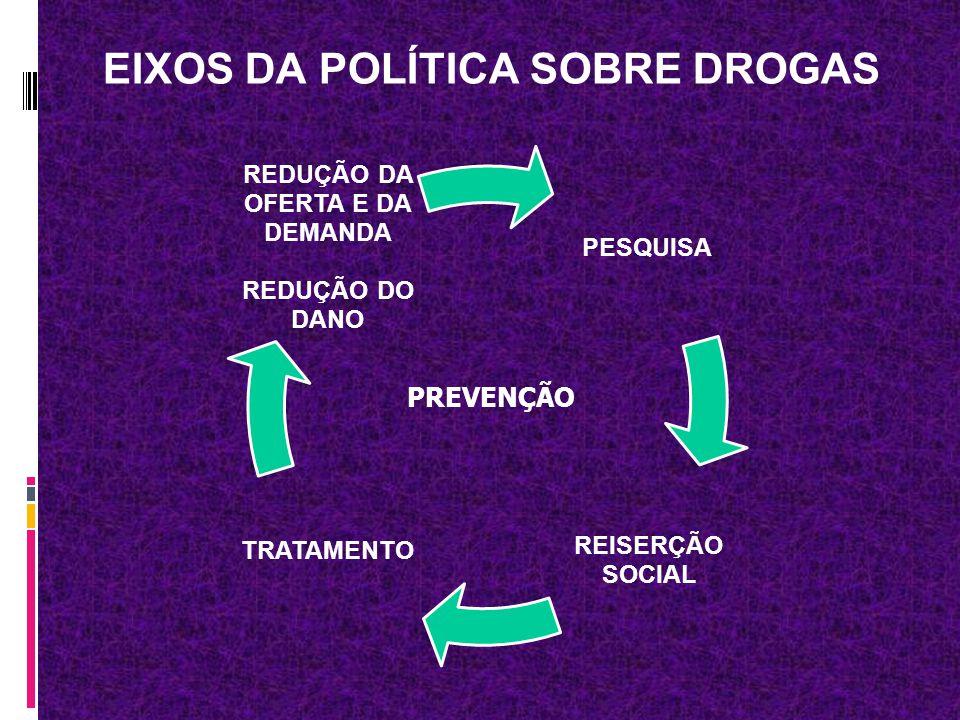 EIXOS DA POLÍTICA SOBRE DROGAS