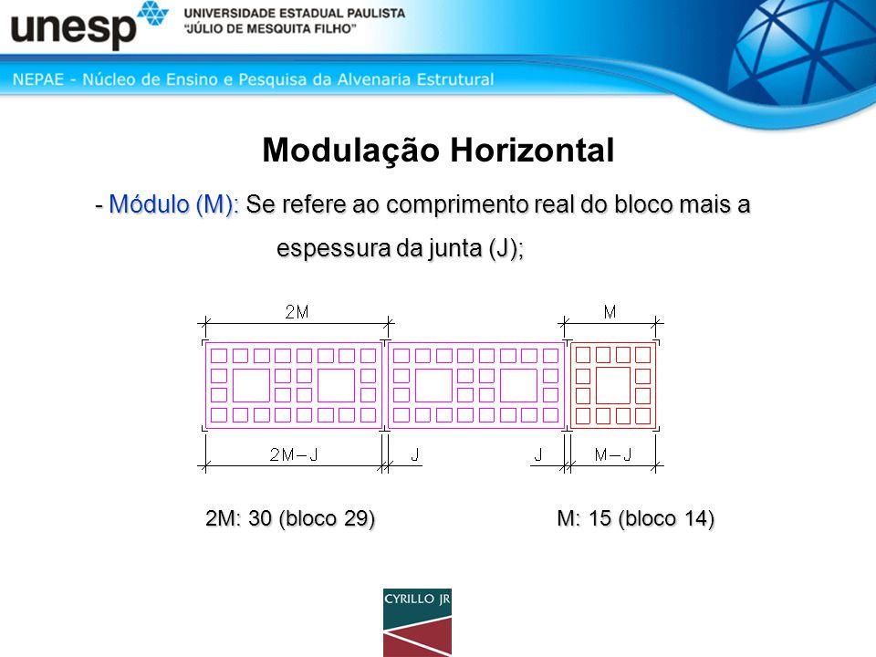 Modulação Horizontal - Módulo (M): Se refere ao comprimento real do bloco mais a. espessura da junta (J);