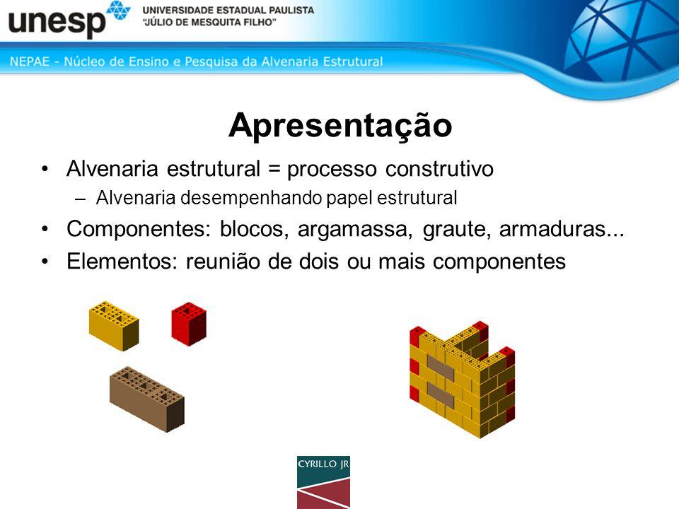 Apresentação Alvenaria estrutural = processo construtivo