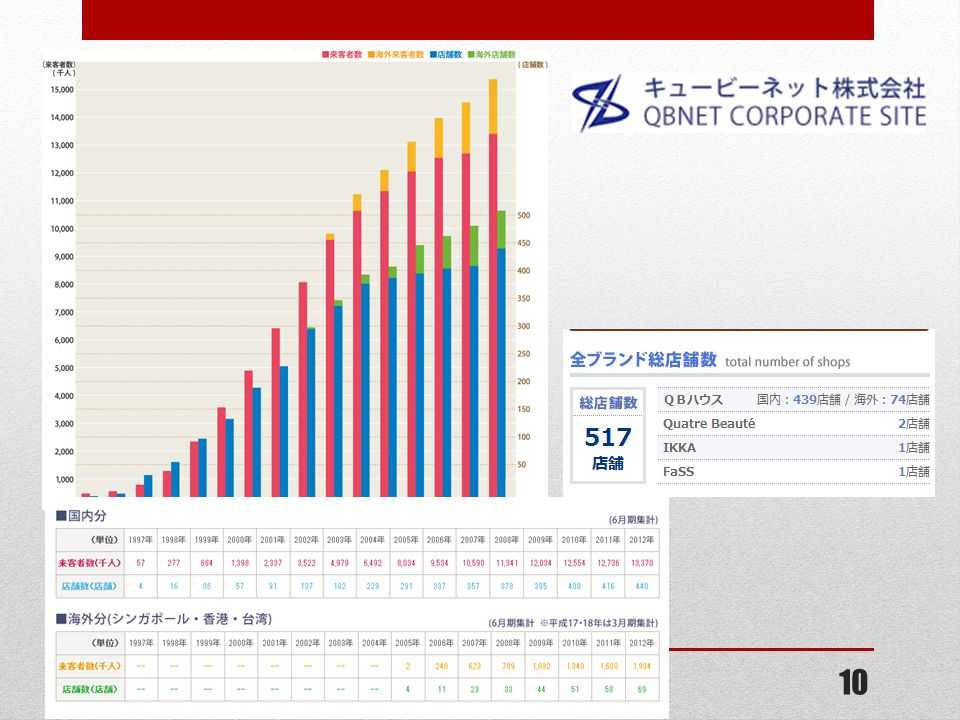 http://www.qbnet.jp/company/highlight.php