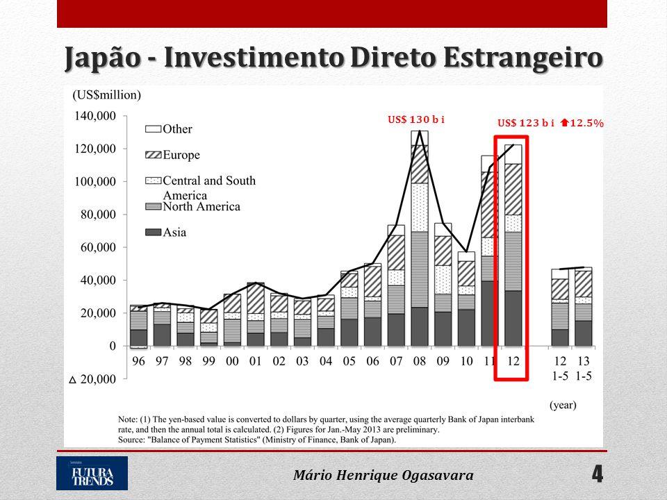 Japão - Investimento Direto Estrangeiro Mário Henrique Ogasavara