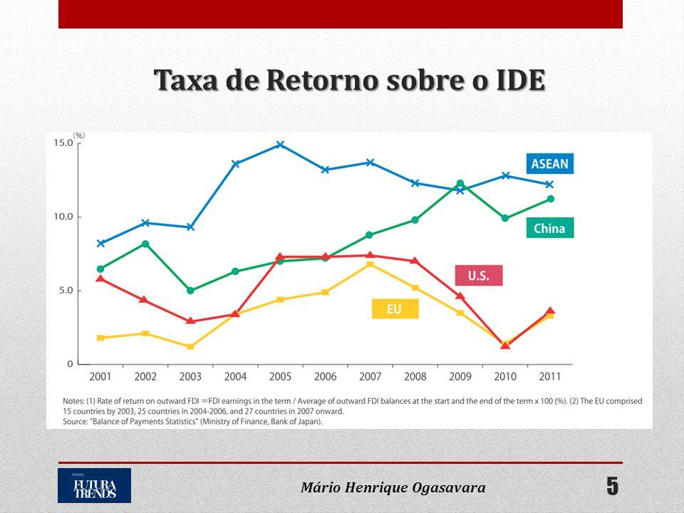 Taxa de Retorno sobre o IDE Mário Henrique Ogasavara