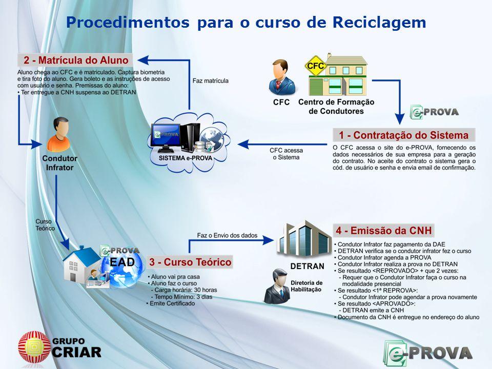Procedimentos para o curso de Reciclagem