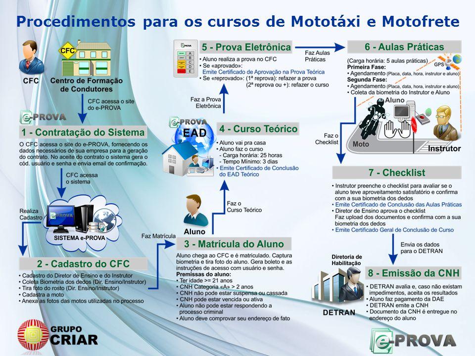 Procedimentos para os cursos de Mototáxi e Motofrete