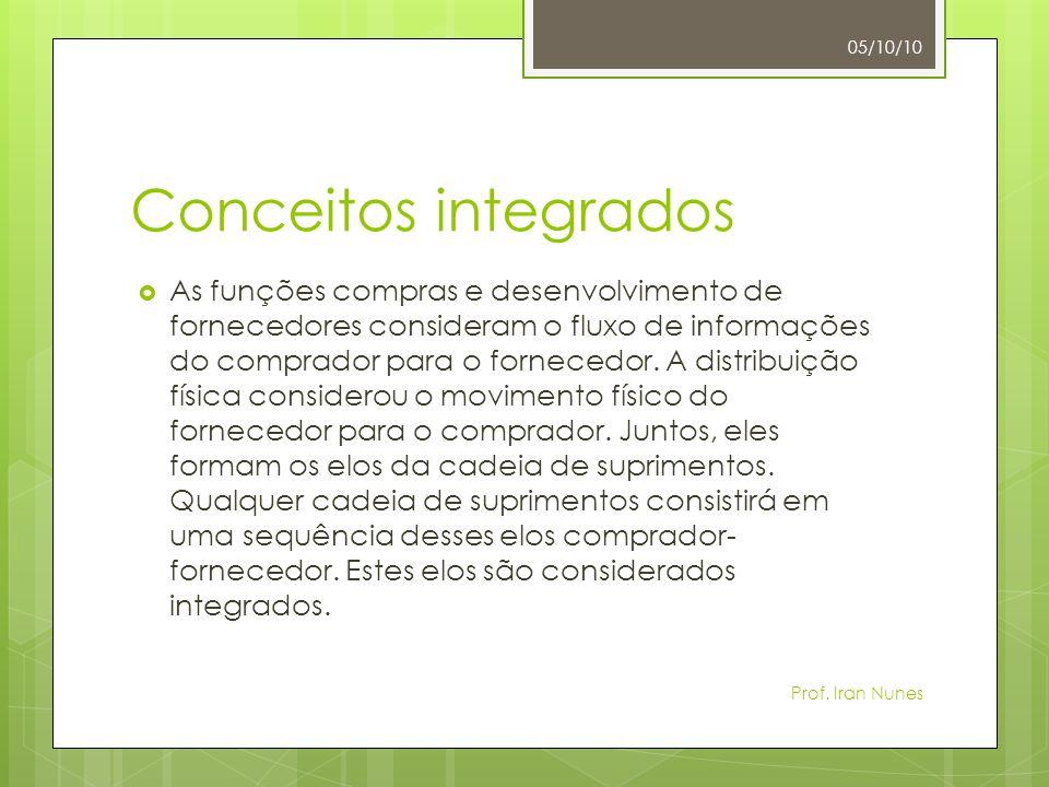 05/10/10 Conceitos integrados.