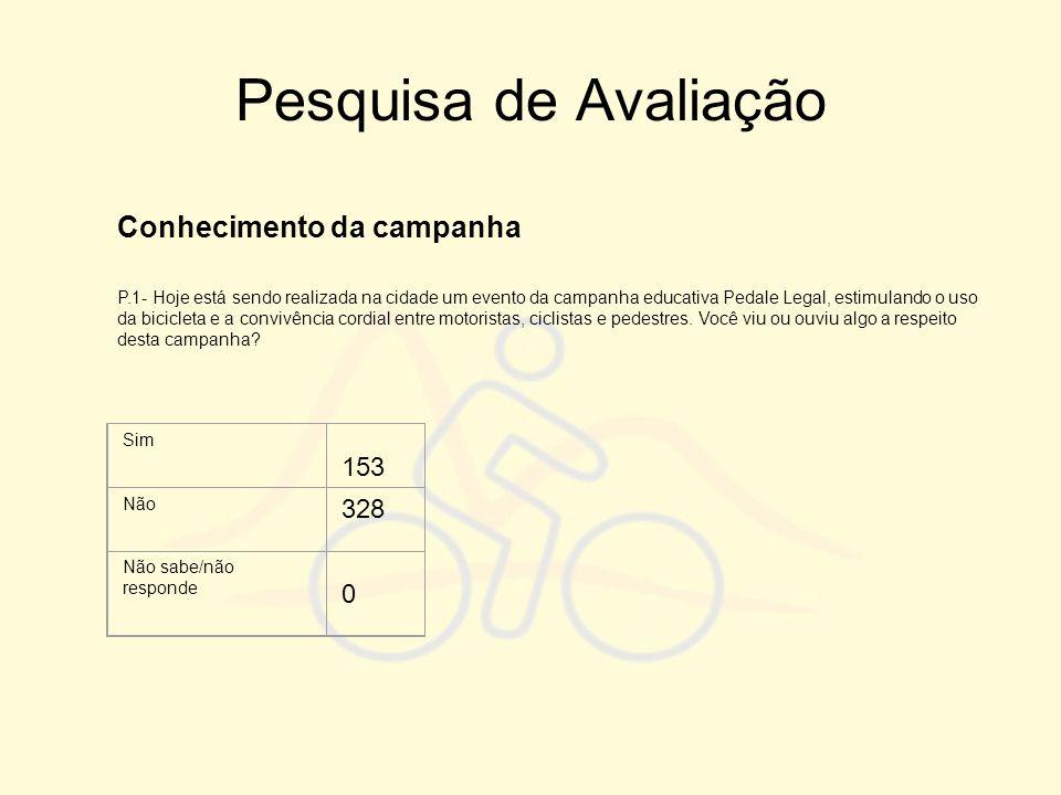 Pesquisa de Avaliação Conhecimento da campanha 153 328