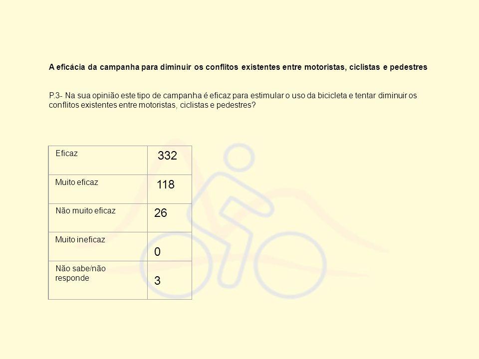A eficácia da campanha para diminuir os conflitos existentes entre motoristas, ciclistas e pedestres