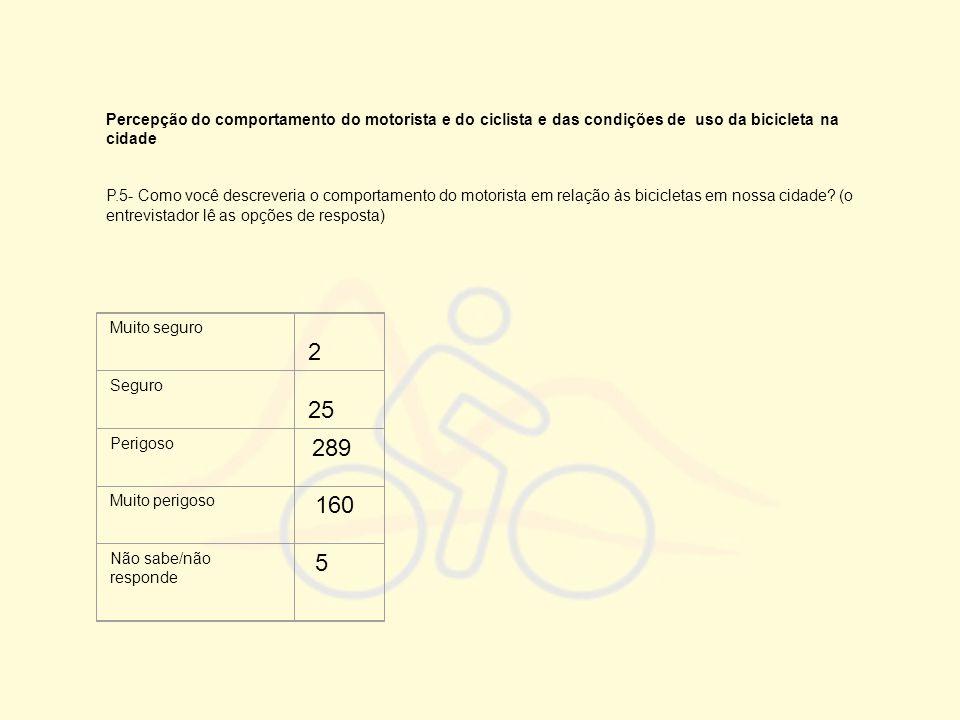 Percepção do comportamento do motorista e do ciclista e das condições de uso da bicicleta na cidade