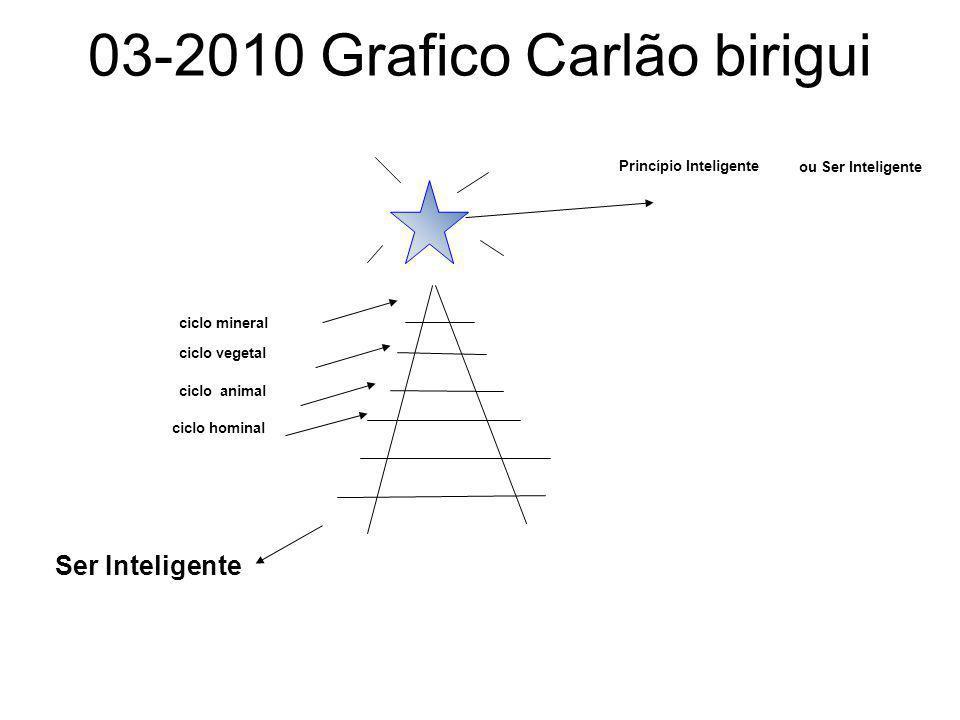 03-2010 Grafico Carlão birigui