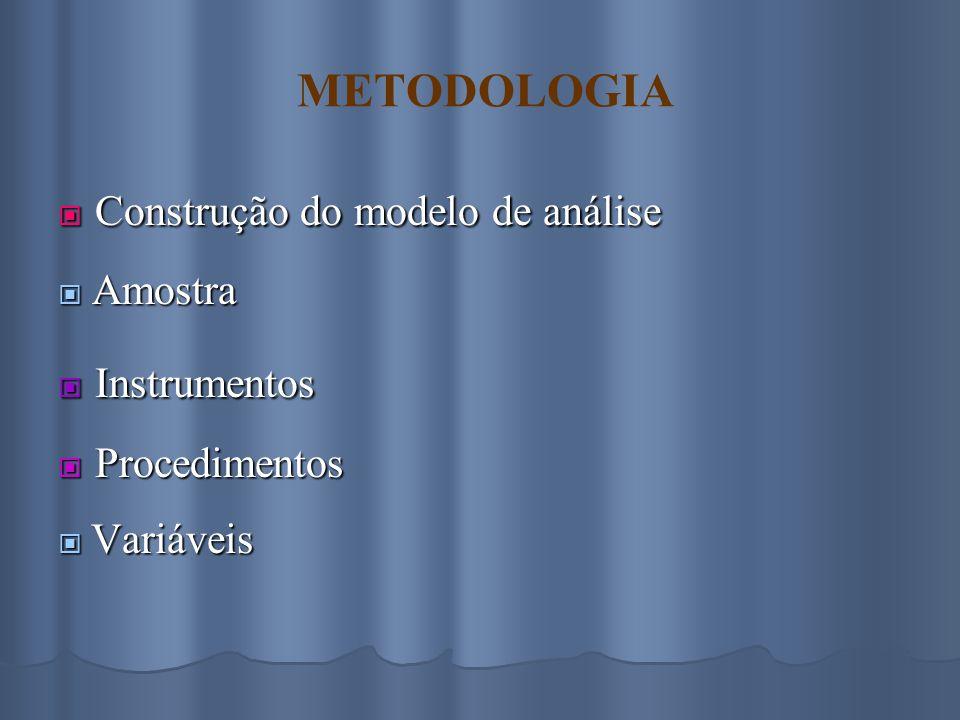 METODOLOGIA  Construção do modelo de análise  Amostra  Instrumentos