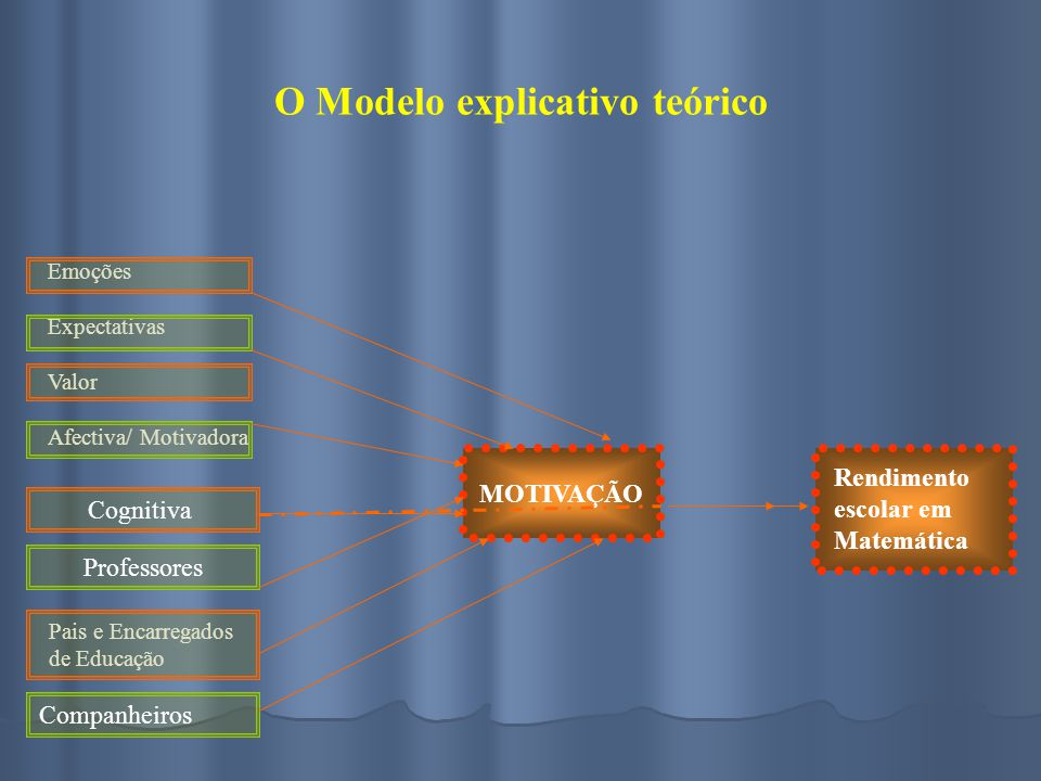 O Modelo explicativo teórico