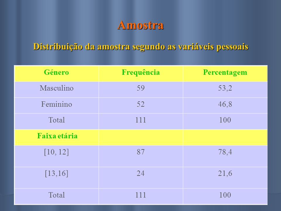 Amostra Distribuição da amostra segundo as variáveis pessoais