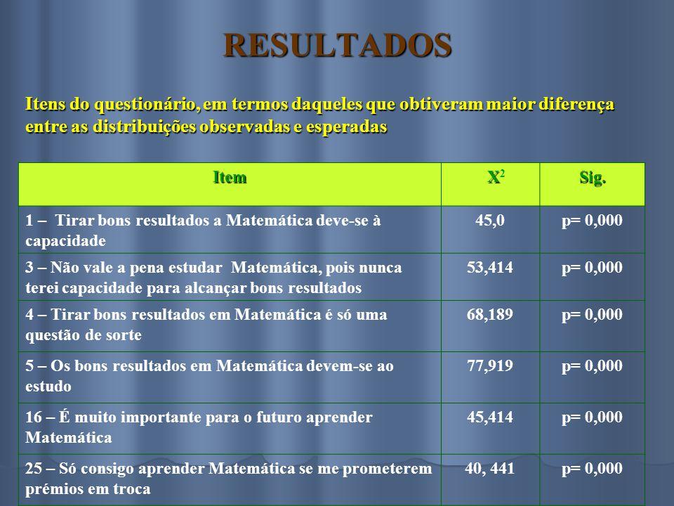 RESULTADOS Itens do questionário, em termos daqueles que obtiveram maior diferença entre as distribuições observadas e esperadas.