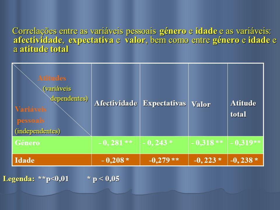 Correlações entre as variáveis pessoais género e idade e as variáveis: afectividade, expectativa e valor, bem como entre género e idade e a atitude total