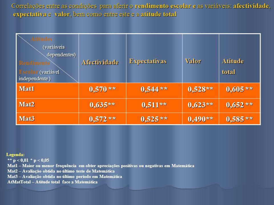 Correlações entre as condições para aferir o rendimento escolar e as variáveis: afectividade, expectativa e valor, bem como entre este e a atitude total