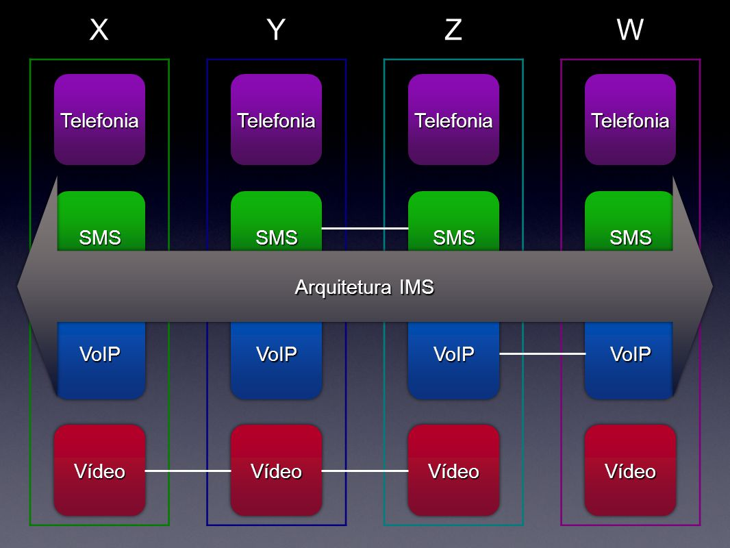 X Y Z W Telefonia Telefonia Telefonia Telefonia Arquitetura IMS SMS
