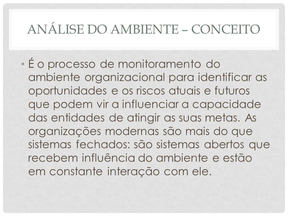 ANÁLISE DO AMBIENTE – CONCEITO