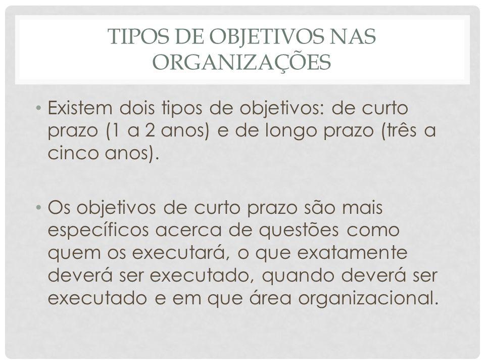 Tipos de objetivos nas organizações