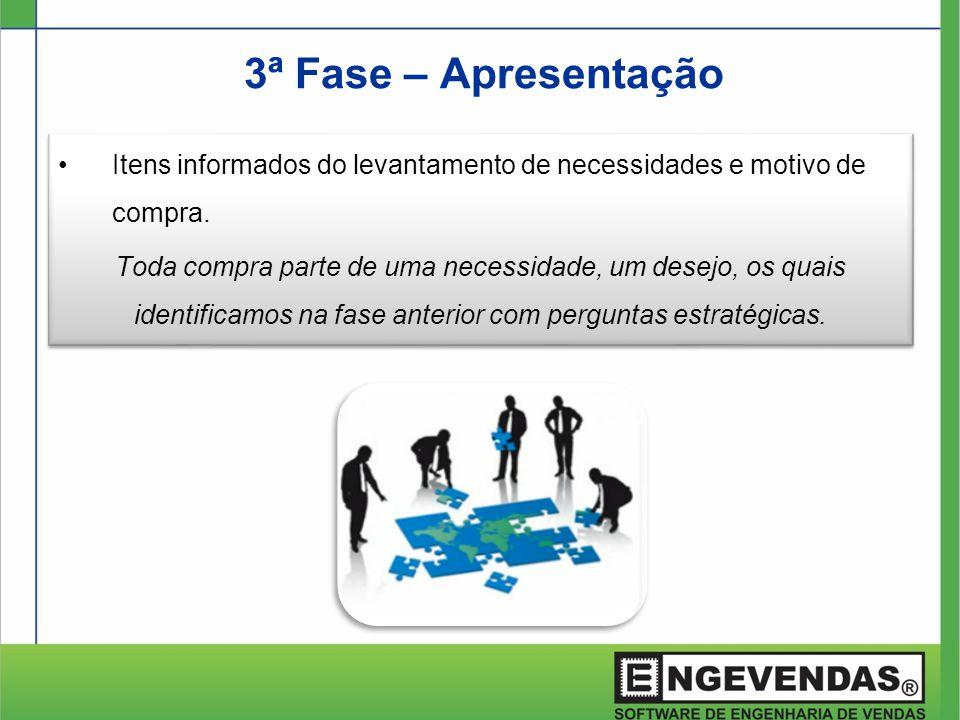 3ª Fase – Apresentação Itens informados do levantamento de necessidades e motivo de compra.