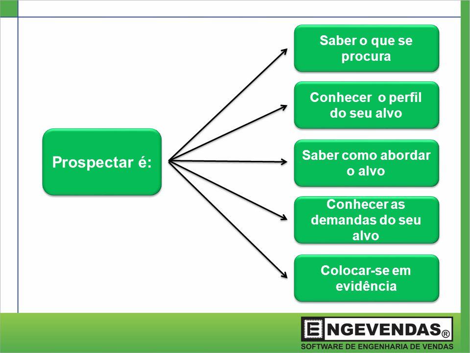 Prospectar é: Saber o que se procura Conhecer o perfil do seu alvo
