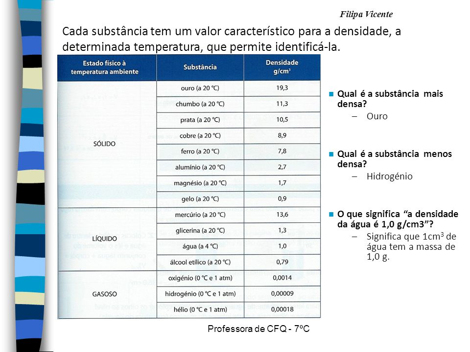 Cada substância tem um valor característico para a densidade, a determinada temperatura, que permite identificá-la.