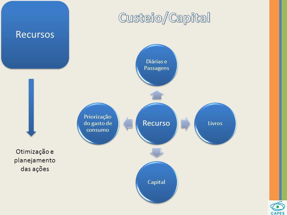Custeio/Capital Recursos Otimização e planejamento das ações Recurso