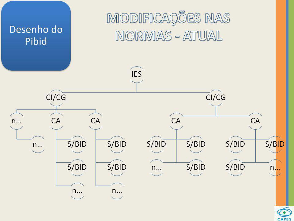 MODIFICAÇÕES NAS NORMAS - ATUAL