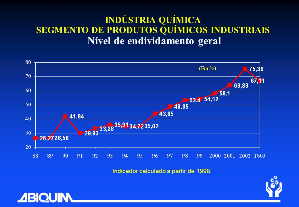 SEGMENTO DE PRODUTOS QUÍMICOS INDUSTRIAIS Nível de endividamento geral