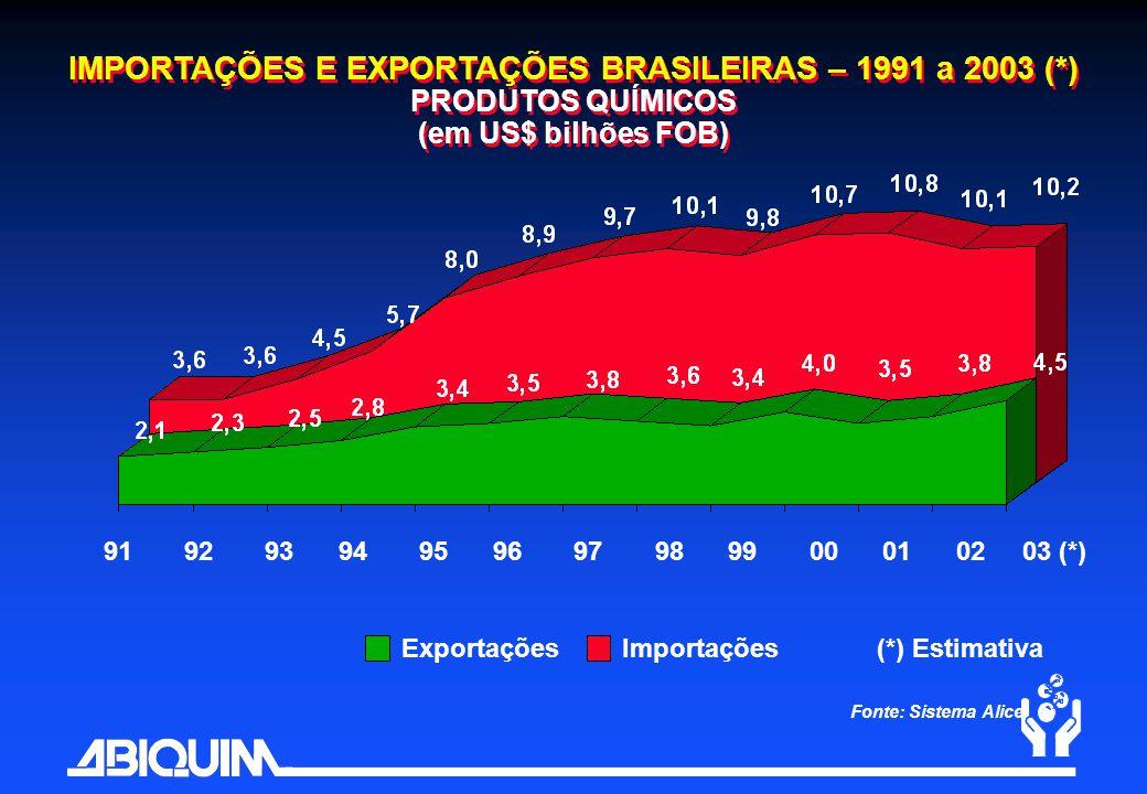 IMPORTAÇÕES E EXPORTAÇÕES BRASILEIRAS – 1991 a 2003 (