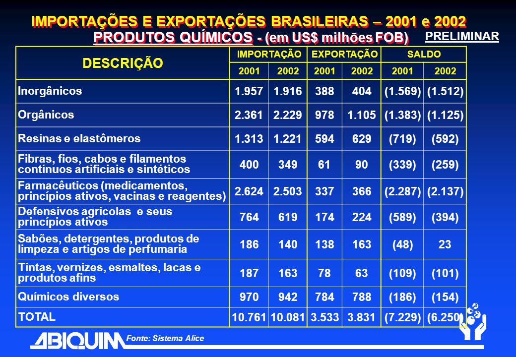 IMPORTAÇÕES E EXPORTAÇÕES BRASILEIRAS – 2001 e 2002 PRODUTOS QUÍMICOS - (em US$ milhões FOB)