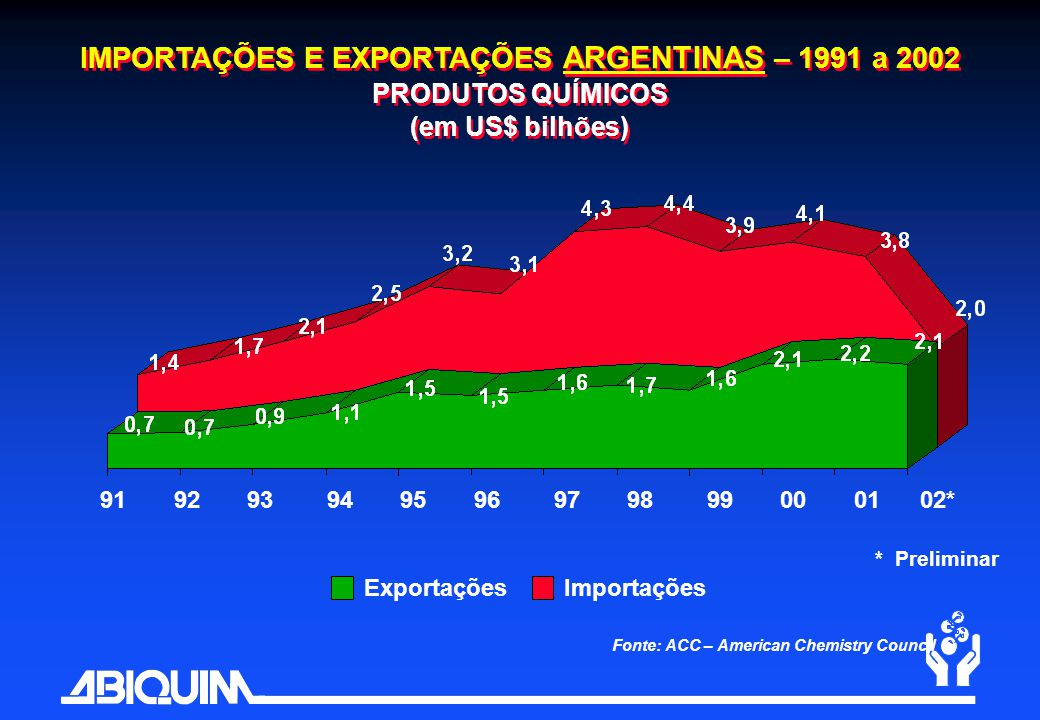 IMPORTAÇÕES E EXPORTAÇÕES ARGENTINAS – 1991 a 2002 PRODUTOS QUÍMICOS (em US$ bilhões)