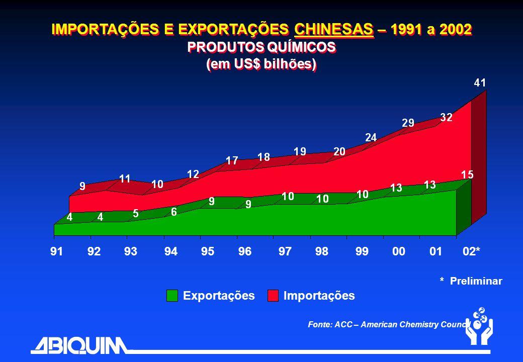IMPORTAÇÕES E EXPORTAÇÕES CHINESAS – 1991 a 2002 PRODUTOS QUÍMICOS (em US$ bilhões)