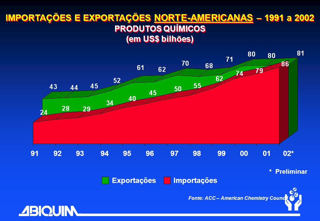 IMPORTAÇÕES E EXPORTAÇÕES NORTE-AMERICANAS – 1991 a 2002 PRODUTOS QUÍMICOS (em US$ bilhões)