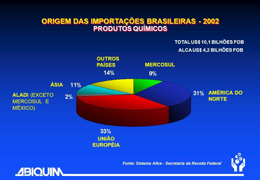 ORIGEM DAS IMPORTAÇÕES BRASILEIRAS - 2002 PRODUTOS QUÍMICOS
