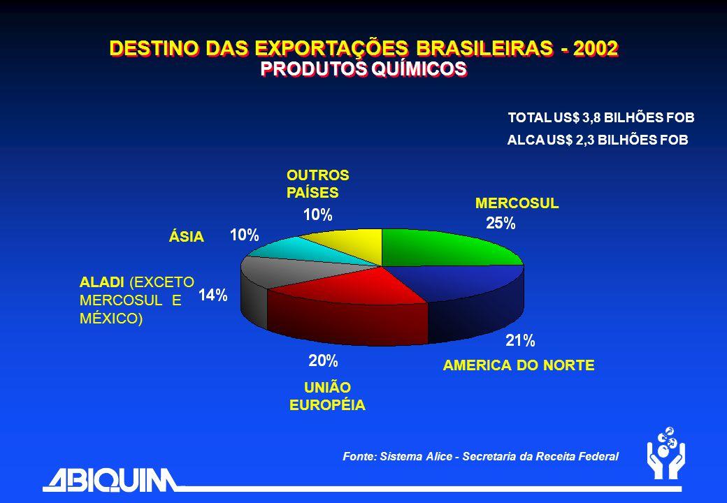 DESTINO DAS EXPORTAÇÕES BRASILEIRAS - 2002 PRODUTOS QUÍMICOS