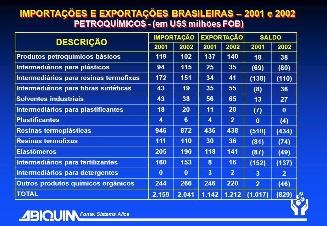 IMPORTAÇÕES E EXPORTAÇÕES BRASILEIRAS – 2001 e 2002 PETROQUÍMICOS - (em US$ milhões FOB)
