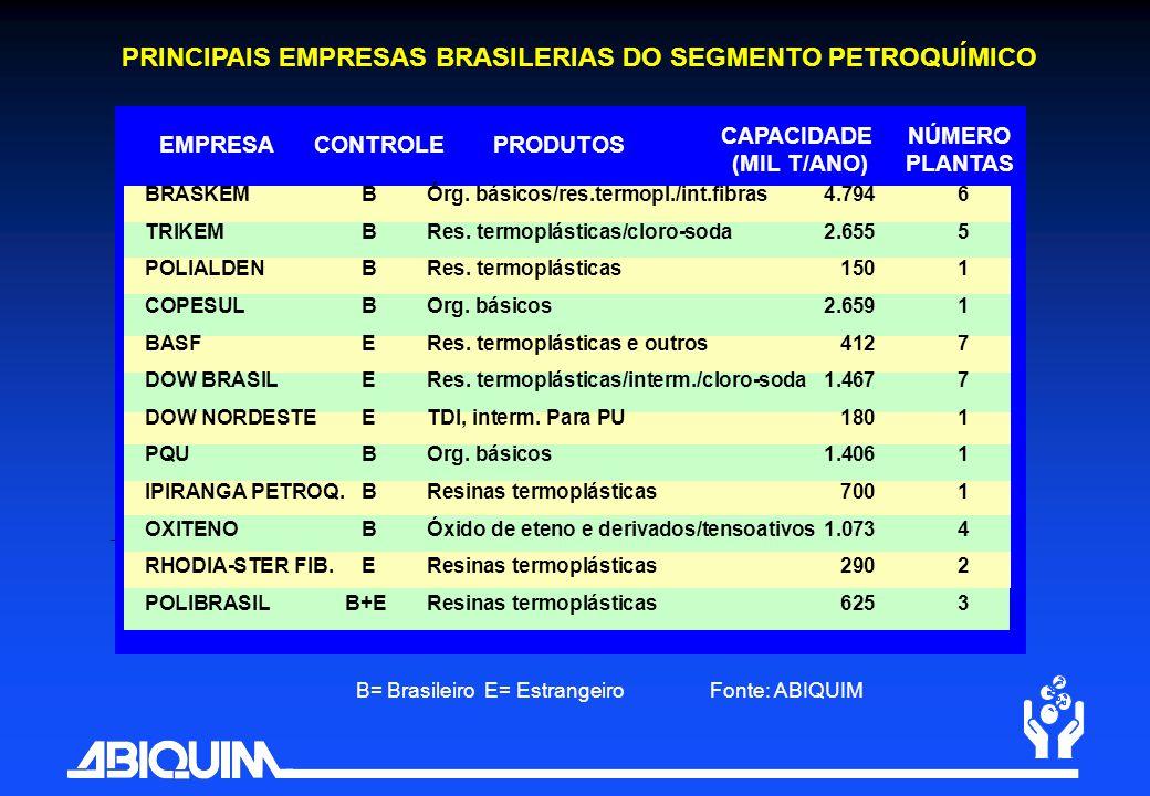 PRINCIPAIS EMPRESAS BRASILERIAS DO SEGMENTO PETROQUÍMICO