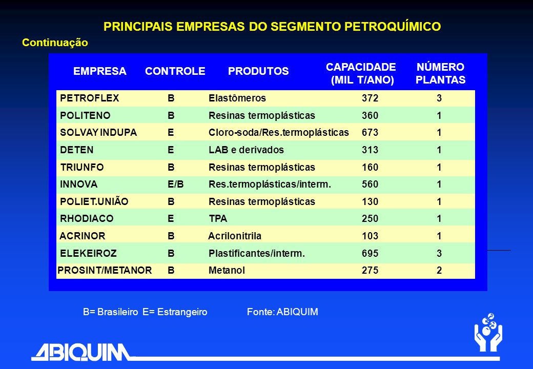 PRINCIPAIS EMPRESAS DO SEGMENTO PETROQUÍMICO CAPACIDADE (MIL T/ANO)