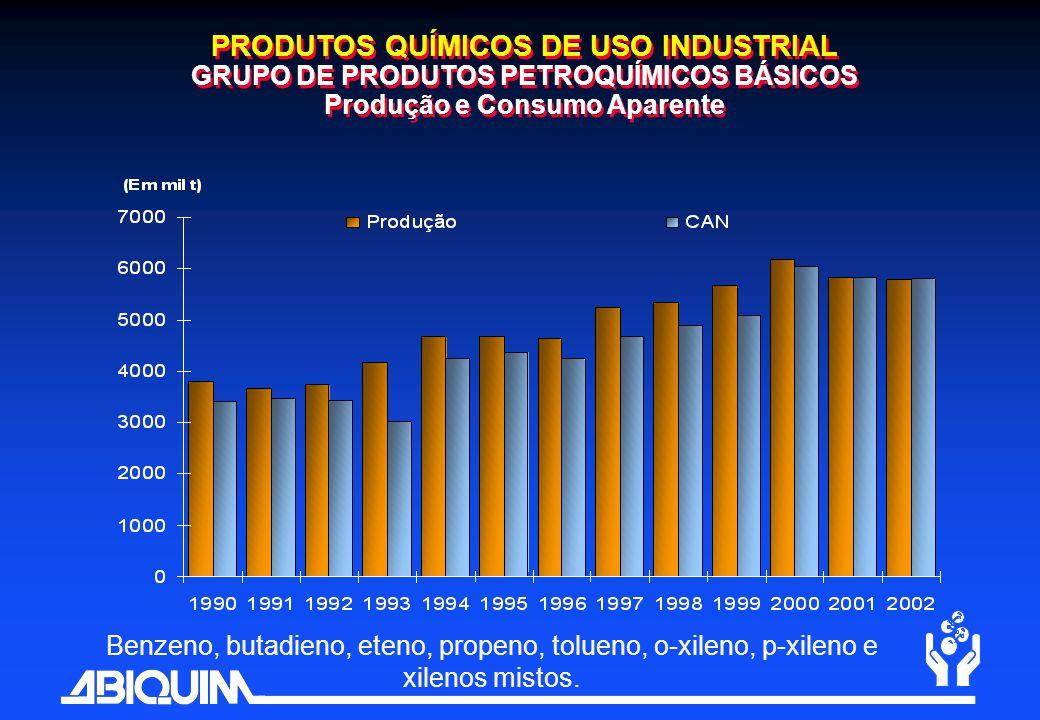 PRODUTOS QUÍMICOS DE USO INDUSTRIAL GRUPO DE PRODUTOS PETROQUÍMICOS BÁSICOS Produção e Consumo Aparente