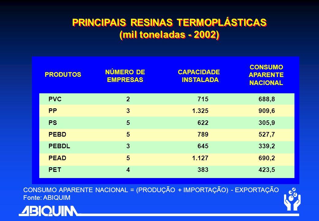 PRINCIPAIS RESINAS TERMOPLÁSTICAS CONSUMO APARENTE NACIONAL