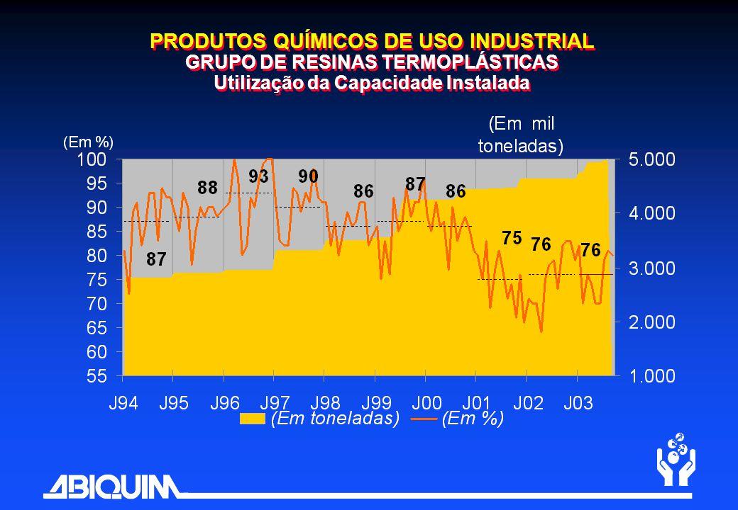 PRODUTOS QUÍMICOS DE USO INDUSTRIAL GRUPO DE RESINAS TERMOPLÁSTICAS Utilização da Capacidade Instalada