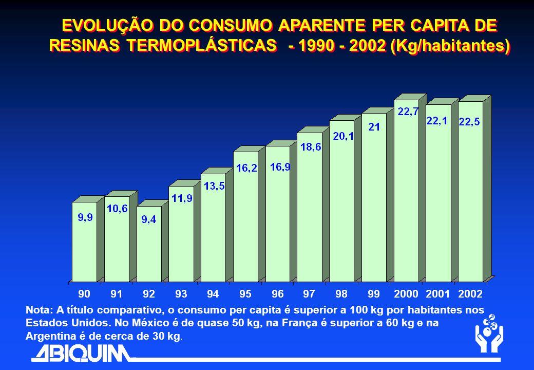 EVOLUÇÃO DO CONSUMO APARENTE PER CAPITA DE RESINAS TERMOPLÁSTICAS - 1990 - 2002 (Kg/habitantes)