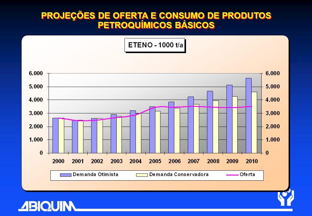 PROJEÇÕES DE OFERTA E CONSUMO DE PRODUTOS PETROQUÍMICOS BÁSICOS
